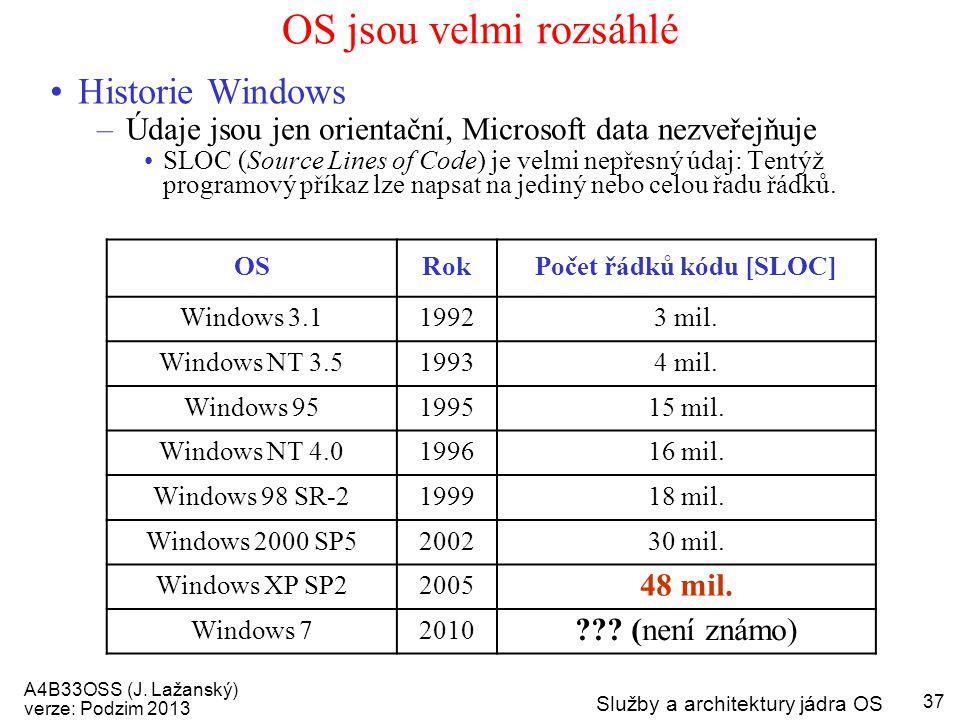Počet řádků kódu [SLOC]